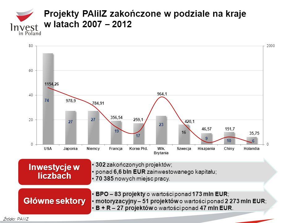 Projekty PAIiIZ zakończone w podziale na kraje w latach 2007 – 2012 Źródło: PAIiIZ 302 zakończonych projektów; ponad 6,6 bln EUR zainwestowanego kapit
