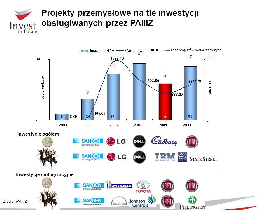 Projekty przemysłowe na tle inwestycji obsługiwanych przez PAIiIZ Źródło: PAIiIZ Inwestycje ogółem Inwestycje motoryzacyjne ------ Ilość projektów mot