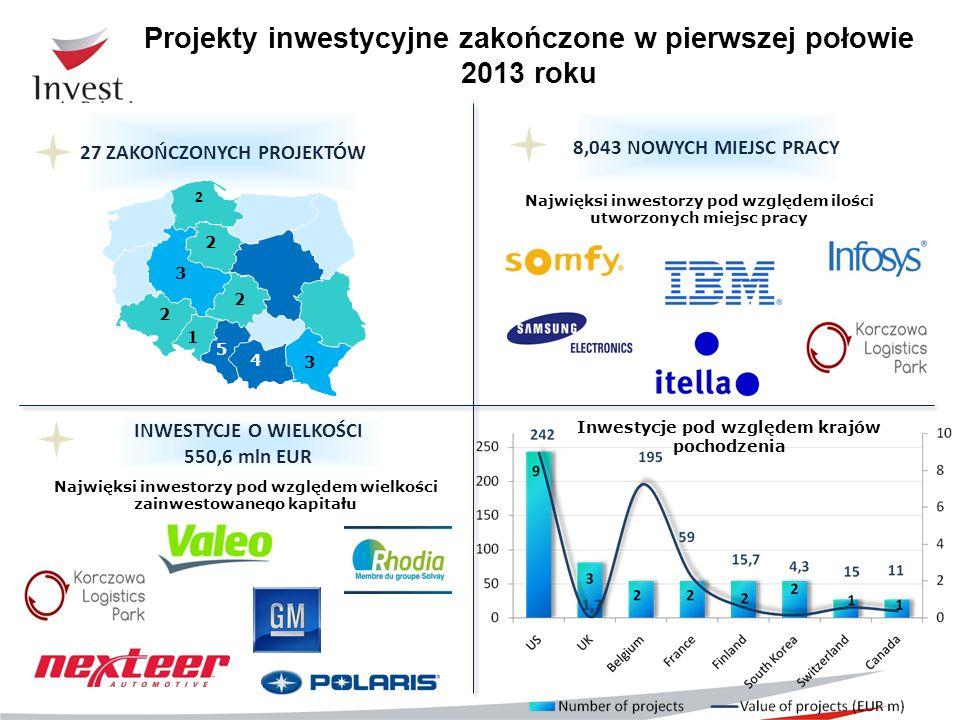 27 ZAKOŃCZONYCH PROJEKTÓW Projekty inwestycyjne zakończone w pierwszej połowie 2013 roku Inwestycje pod względem krajów pochodzenia 2 2 3 5 2 1 3 INWE