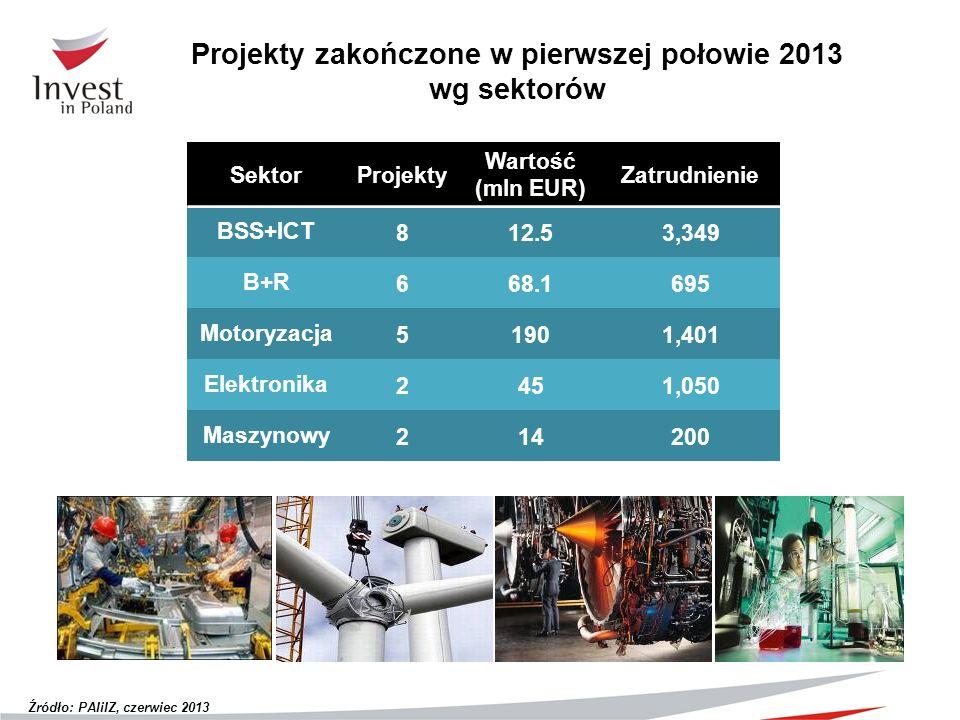 SektorProjekty Wartość (mln EUR) Zatrudnienie BSS+ICT812.53,349 B+R668.1695 Motoryzacja51901,401 Elektronika2451,050 Maszynowy214200 Projekty zakończo