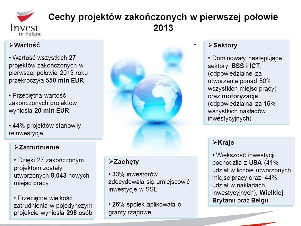 Wartość Wartość wszystkich 27 projektów zakończonych w pierwszej połowie 2013 roku przekroczyła 550 mln EUR Przeciętna wartość zakończonych projektów