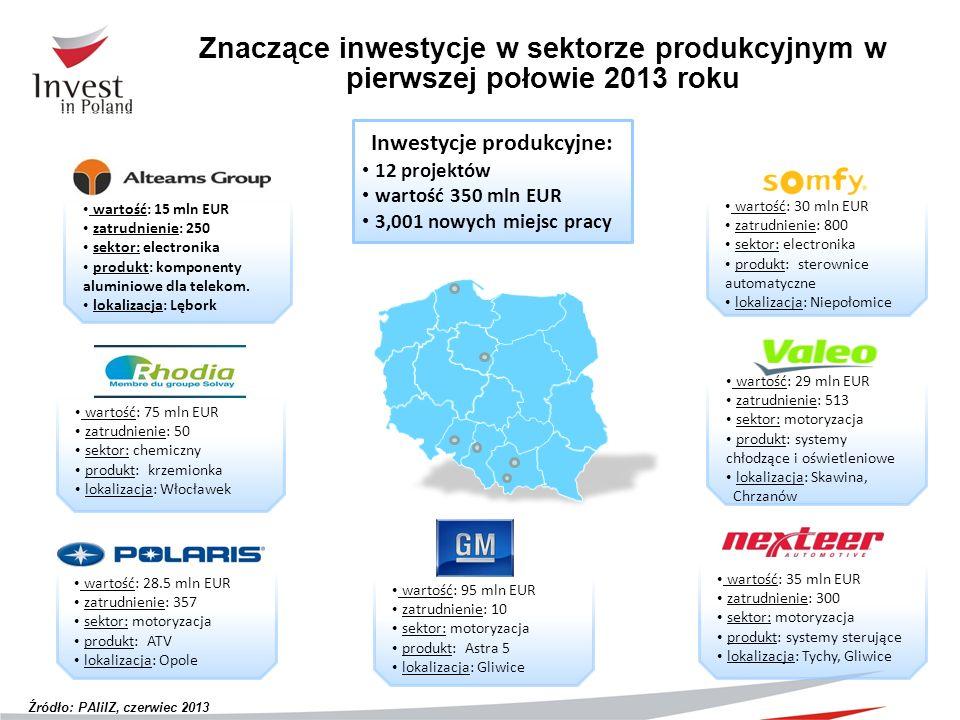 Inwestycje produkcyjne: 12 projektów wartość 350 mln EUR 3,001 nowych miejsc pracy wartość: 28.5 mln EUR zatrudnienie: 357 sektor: motoryzacja produkt