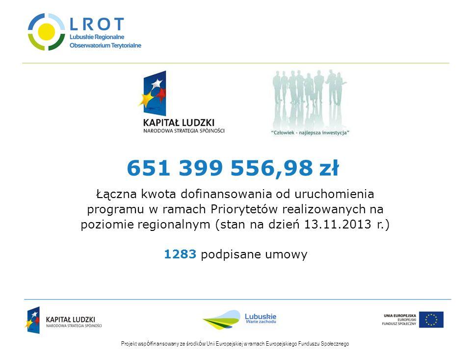 Projekt wsp ó łfinansowany ze środk ó w Unii Europejskiej w ramach Europejskiego Funduszu Społecznego Łączna kwota dofinansowania od uruchomienia prog
