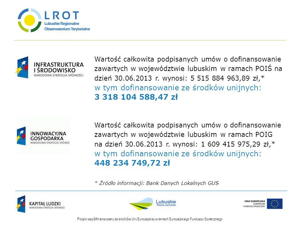 Wartość całkowita podpisanych umów o dofinansowanie zawartych w województwie lubuskim w ramach POIŚ na dzień 30.06.2013 r. wynosi: 5 515 884 963,89 zł