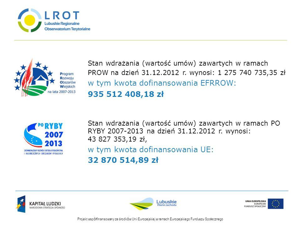 Stan wdrażania (wartość umów) zawartych w ramach PROW na dzień 31.12.2012 r. wynosi: 1 275 740 735,35 zł w tym kwota dofinansowania EFRROW: 935 512 40