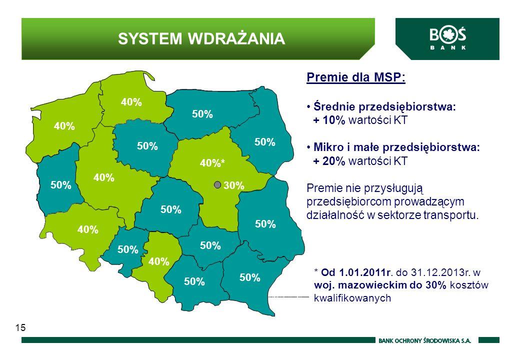 15 SYSTEM WDRAŻANIA Wars zawa 30% 40%* 50% 40% 50% 40% Premie dla MSP: Średnie przedsiębiorstwa: + 10% wartości KT Mikro i małe przedsiębiorstwa: + 20% wartości KT Premie nie przysługują przedsiębiorcom prowadzącym działalność w sektorze transportu.