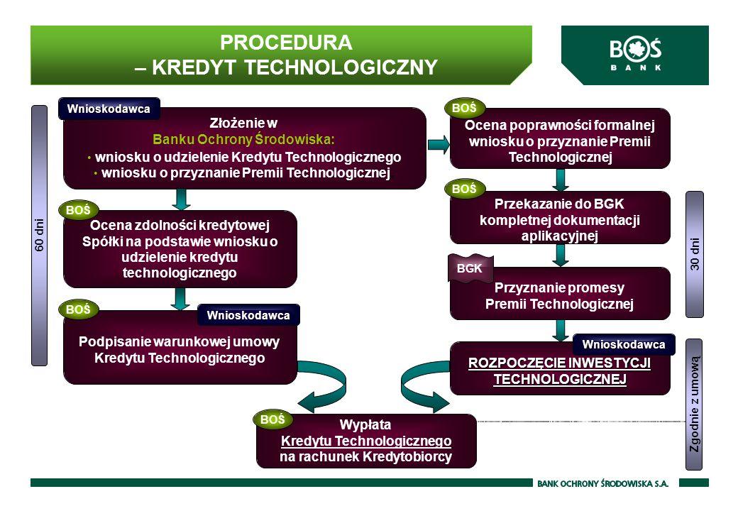 PROCEDURA – KREDYT TECHNOLOGICZNY Złożenie w Banku Ochrony Środowiska: wniosku o udzielenie Kredytu Technologicznego wniosku o przyznanie Premii Technologicznej, Ocena zdolności kredytowej Spółki na podstawie wniosku o udzielenie kredytu technologicznego Podpisanie warunkowej umowy Kredytu Technologicznego Ocena poprawności formalnej wniosku o przyznanie Premii Technologicznej Przekazanie do BGK kompletnej dokumentacji aplikacyjnej Przyznanie promesy Premii Technologicznej ROZPOCZĘCIE INWESTYCJI TECHNOLOGICZNEJ Wypłata Kredytu Technologicznego na rachunek Kredytobiorcy BOŚ BGK 60 dni 30 dni Zgodnie z umową BOŚ Wnioskodawca Wnioskodawca Wnioskodawca