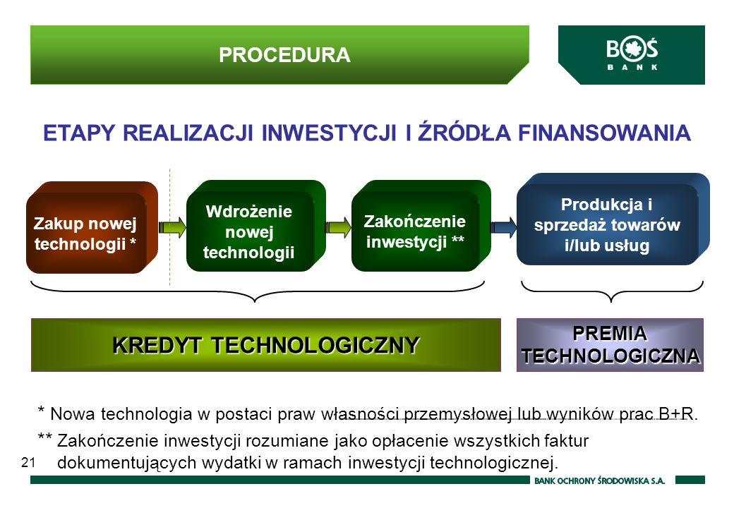 21 PROCEDURA Zakup nowej technologii * Wdrożenie nowej technologii Zakończenie inwestycji ** Produkcja i sprzedaż towarów i/lub usług KREDYT TECHNOLOGICZNY PREMIA TECHNOLOGICZNA * Nowa technologia w postaci praw własności przemysłowej lub wyników prac B+R.