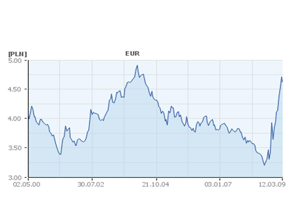 Przyczyny braku możliwości prognozowania kursów walutowych.