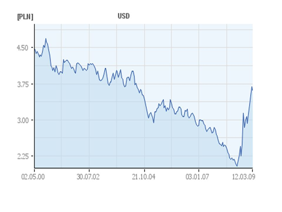 Przykład skali długookresowych wahań kursu złotego Kurs EUR/PLN ok.