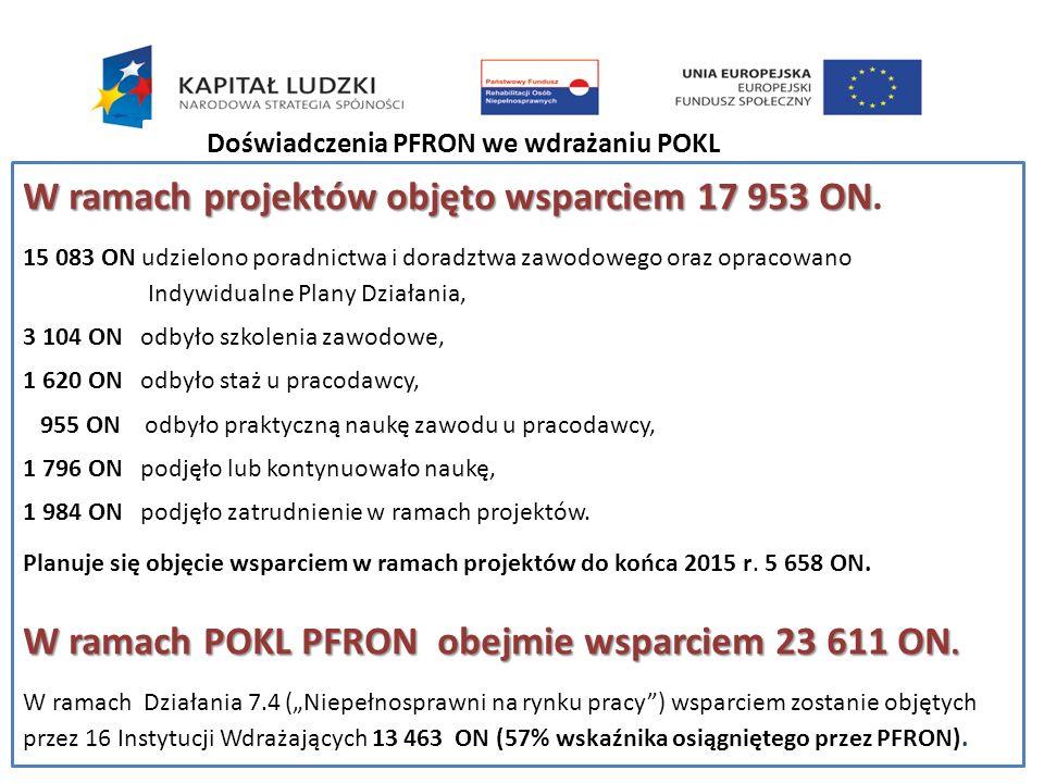 W ramach projektów objęto wsparciem 17 953 ON W ramach projektów objęto wsparciem 17 953 ON. 15 083 ON udzielono poradnictwa i doradztwa zawodowego or