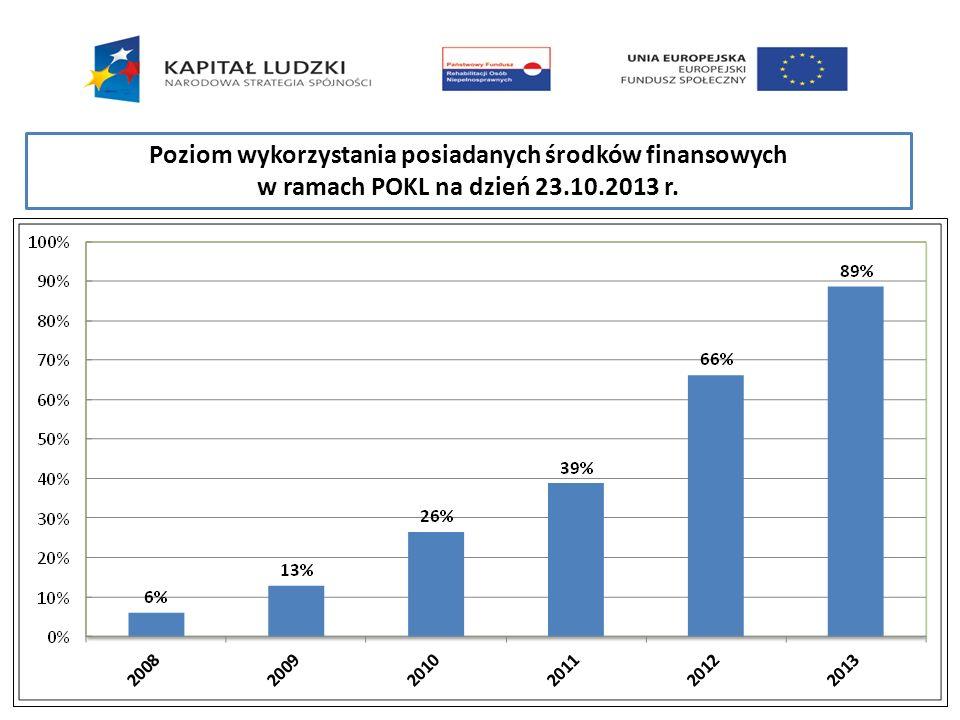 Poziom wykorzystania posiadanych środków finansowych w ramach POKL na dzień 23.10.2013 r.
