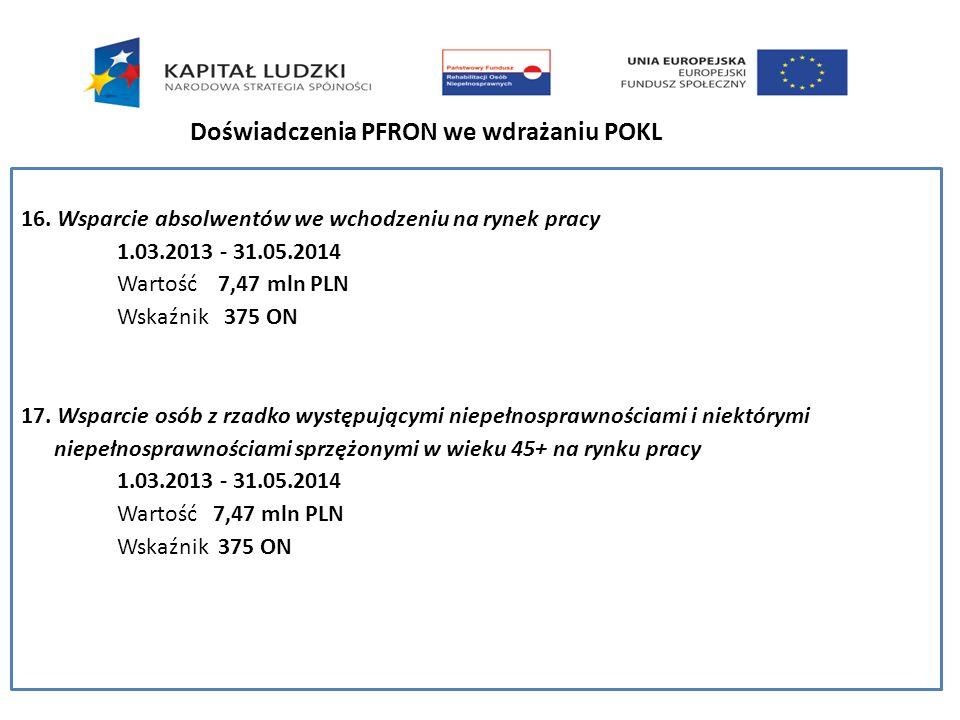 16. Wsparcie absolwentów we wchodzeniu na rynek pracy 1.03.2013 - 31.05.2014 Wartość 7,47 mln PLN Wskaźnik 375 ON 17. Wsparcie osób z rzadko występują