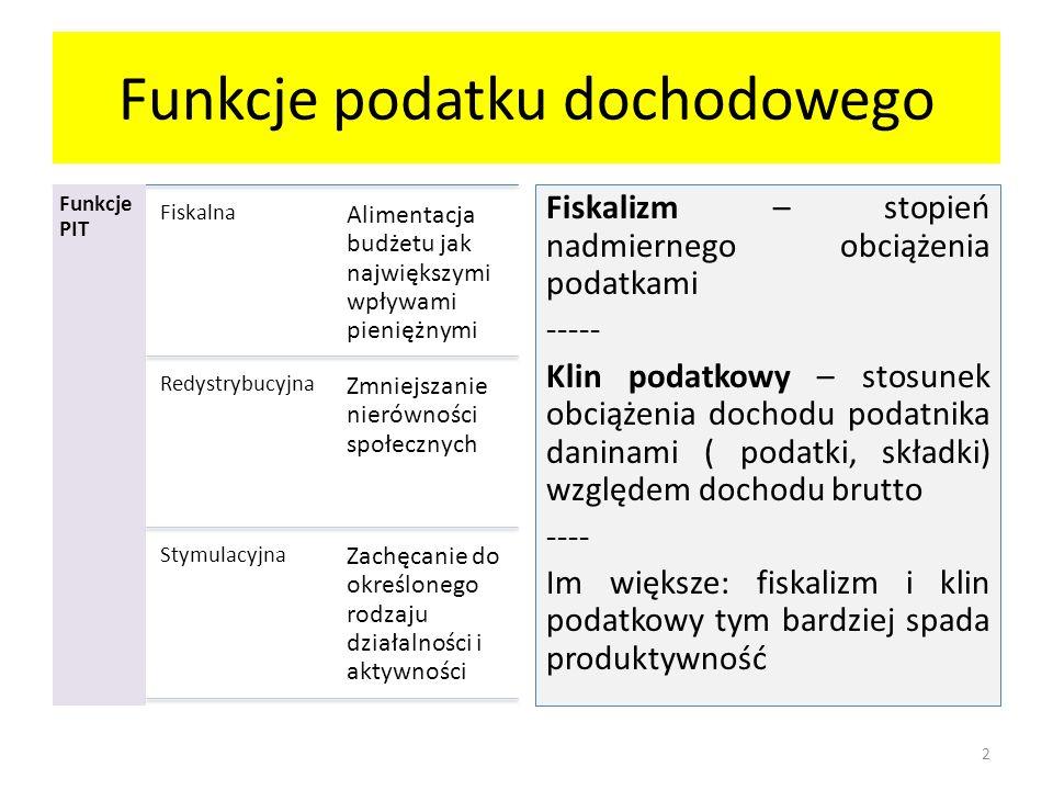 PIT – Szwecja 1.Podmiot podatku Uwagi ogólne: 1.