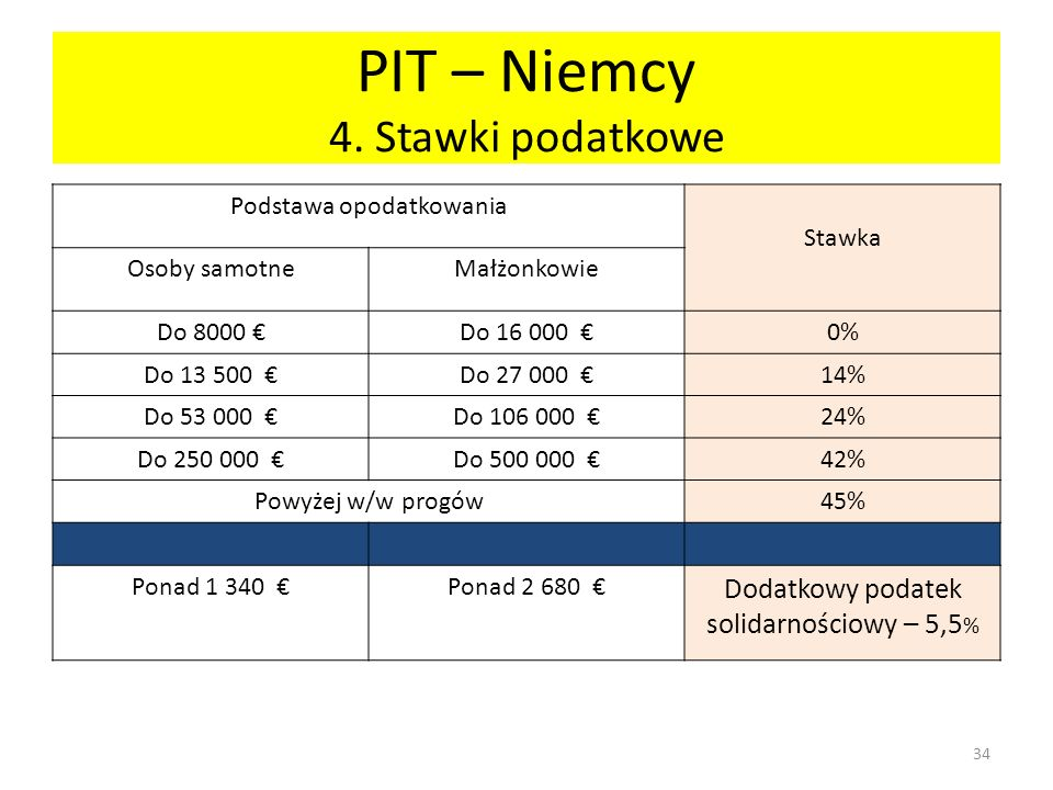 PIT – Niemcy 4. Stawki podatkowe Podstawa opodatkowania Stawka Osoby samotneMałżonkowie Do 8000 Do 16 000 0% Do 13 500 Do 27 000 14% Do 53 000 Do 106