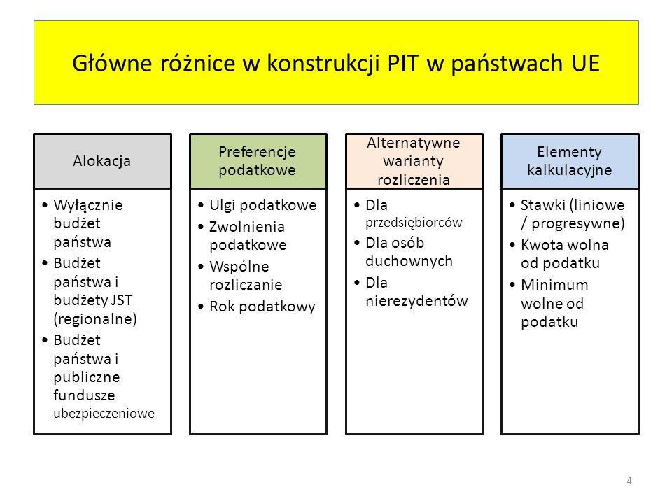 Główne różnice w konstrukcji PIT w państwach UE Alokacja Wyłącznie budżet państwa Budżet państwa i budżety JST (regionalne) Budżet państwa i publiczne