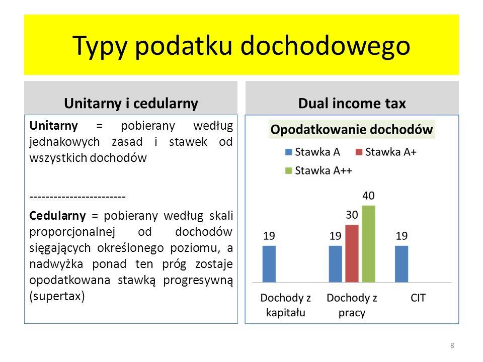 Podatek liniowy (flat tax) Pro Podatek bezpośredni o jednolitej stawce dla osób fizycznych (czasem również dla osób prawnych).