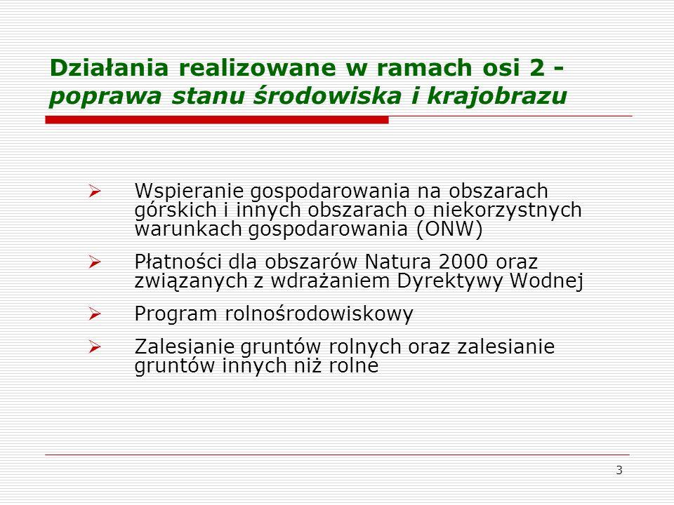 3 Działania realizowane w ramach osi 2 - poprawa stanu środowiska i krajobrazu Wspieranie gospodarowania na obszarach górskich i innych obszarach o niekorzystnych warunkach gospodarowania (ONW) Płatności dla obszarów Natura 2000 oraz związanych z wdrażaniem Dyrektywy Wodnej Program rolnośrodowiskowy Zalesianie gruntów rolnych oraz zalesianie gruntów innych niż rolne