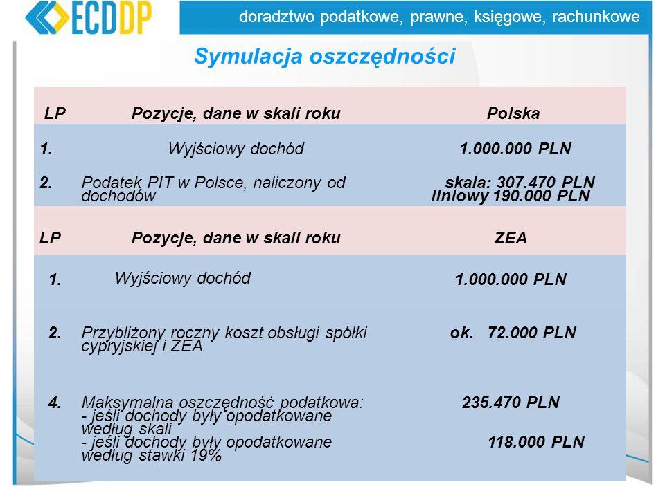 28 doradztwo podatkowe, prawne, księgowe, rachunkowe Symulacja oszczędności LPPozycje, dane w skali roku Polska 1.Wyjściowy dochód 1.000.000 PLN 2.Pod