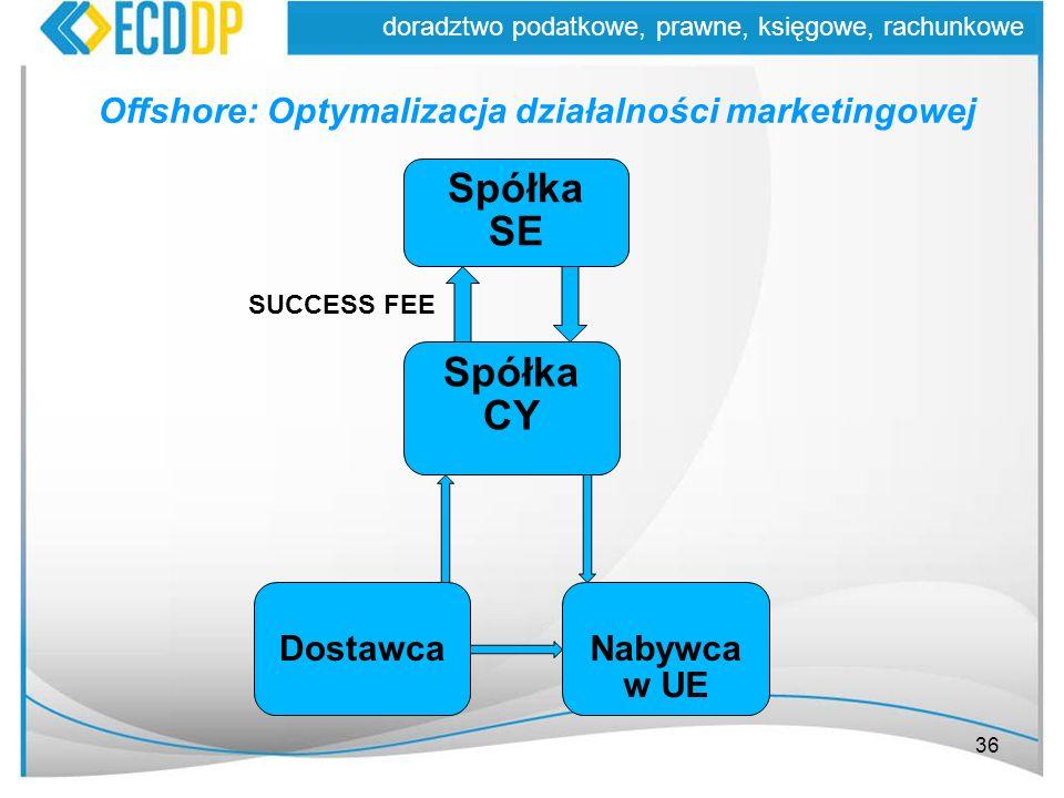 36 doradztwo podatkowe, prawne, księgowe, rachunkowe Offshore: Optymalizacja działalności marketingowej SUCCESS FEE Spółka SE Spółka CY DostawcaNabywc