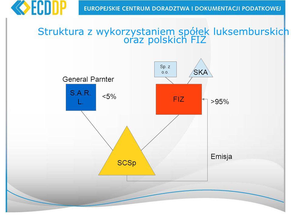 44 SCSp S.A.R. L. FIZ <5% >95% Emisja General Parnter Sp. z o.o. SKA Struktura z wykorzystaniem spółek luksemburskich oraz polskich FIZ