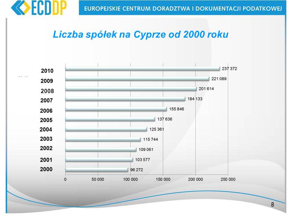 8 2008 Liczba spółek na Cyprze od 2000 roku