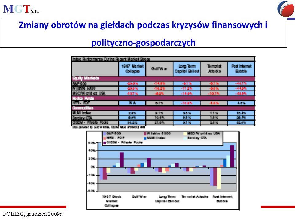MGT s.a. FOEEiG, grudzień 2009r. Zmiany obrotów na giełdach podczas kryzysów finansowych i polityczno-gospodarczych