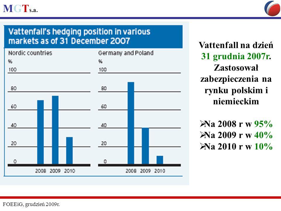 MGT s.a. FOEEiG, grudzień 2009r. Vattenfall na dzień 31 grudnia 2007r. Zastosował zabezpieczenia na rynku polskim i niemieckim Na 2008 r w 95% Na 2009