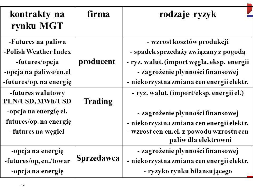 MGT s.a. FOEEiG, grudzień 2009r. producent Trading Sprzedawca kontrakty na rynku MGT firmarodzaje ryzyk -Futures na paliwa -Polish Weather Index -futu