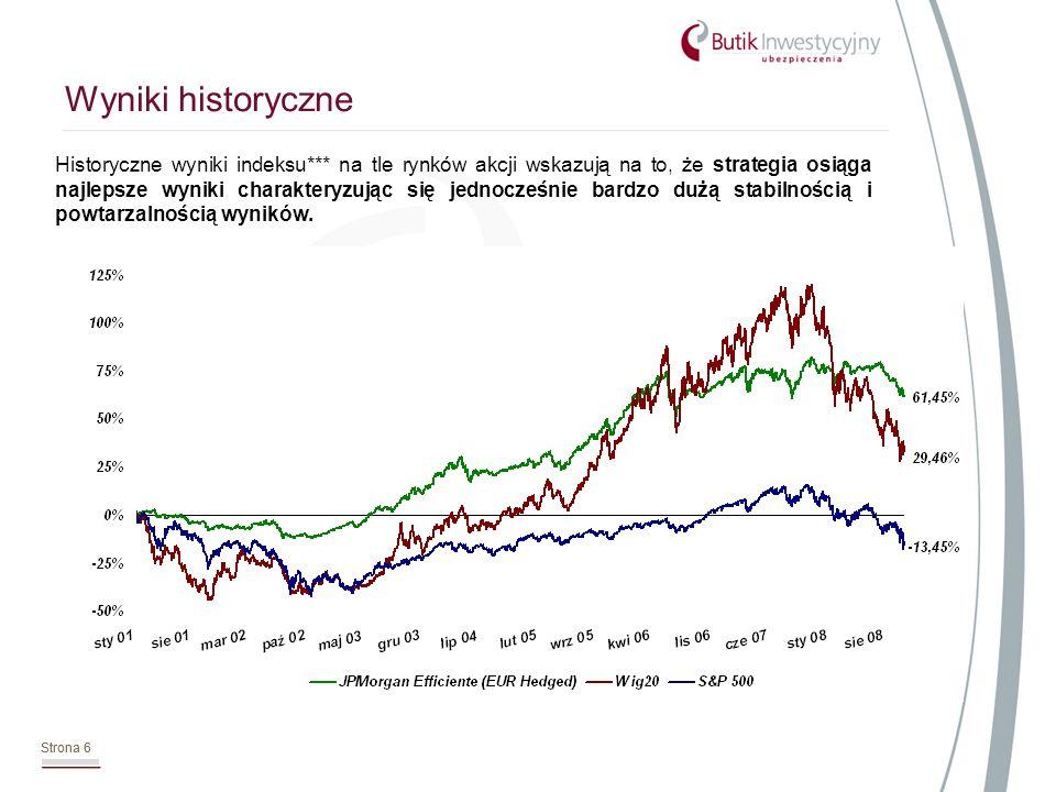Strona 6 Wyniki historyczne Strona 6 Historyczne wyniki indeksu*** na tle rynków akcji wskazują na to, że strategia osiąga najlepsze wyniki charakteryzując się jednocześnie bardzo dużą stabilnością i powtarzalnością wyników.