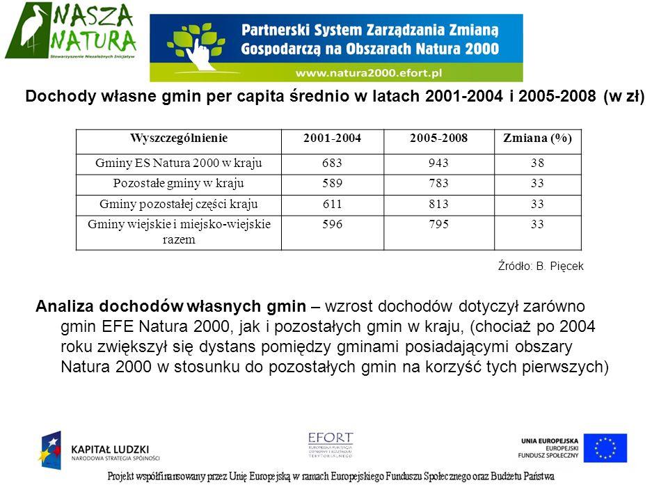 Analiza dochodów własnych gmin – wzrost dochodów dotyczył zarówno gmin EFE Natura 2000, jak i pozostałych gmin w kraju, (chociaż po 2004 roku zwiększy