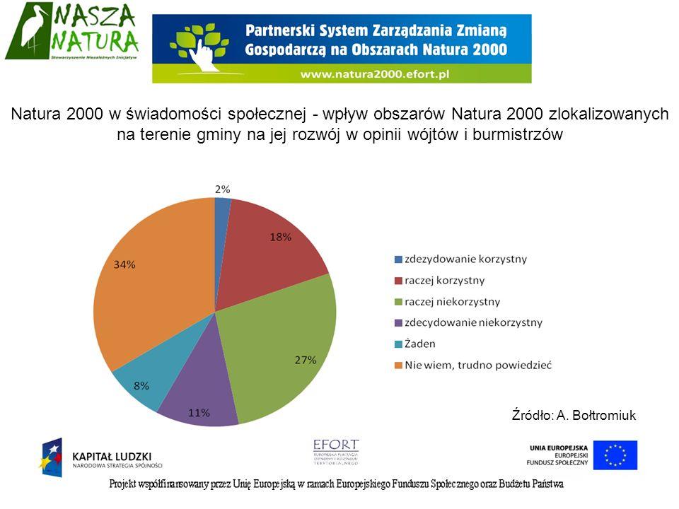 Natura 2000 w świadomości społecznej - wpływ obszarów Natura 2000 zlokalizowanych na terenie gminy na jej rozwój w opinii wójtów i burmistrzów Źródło: