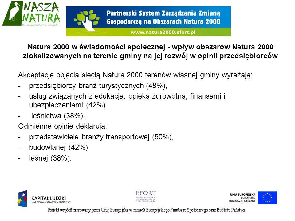 Akceptację objęcia siecią Natura 2000 terenów własnej gminy wyrażają: -przedsiębiorcy branż turystycznych (48%), -usług związanych z edukacją, opieką