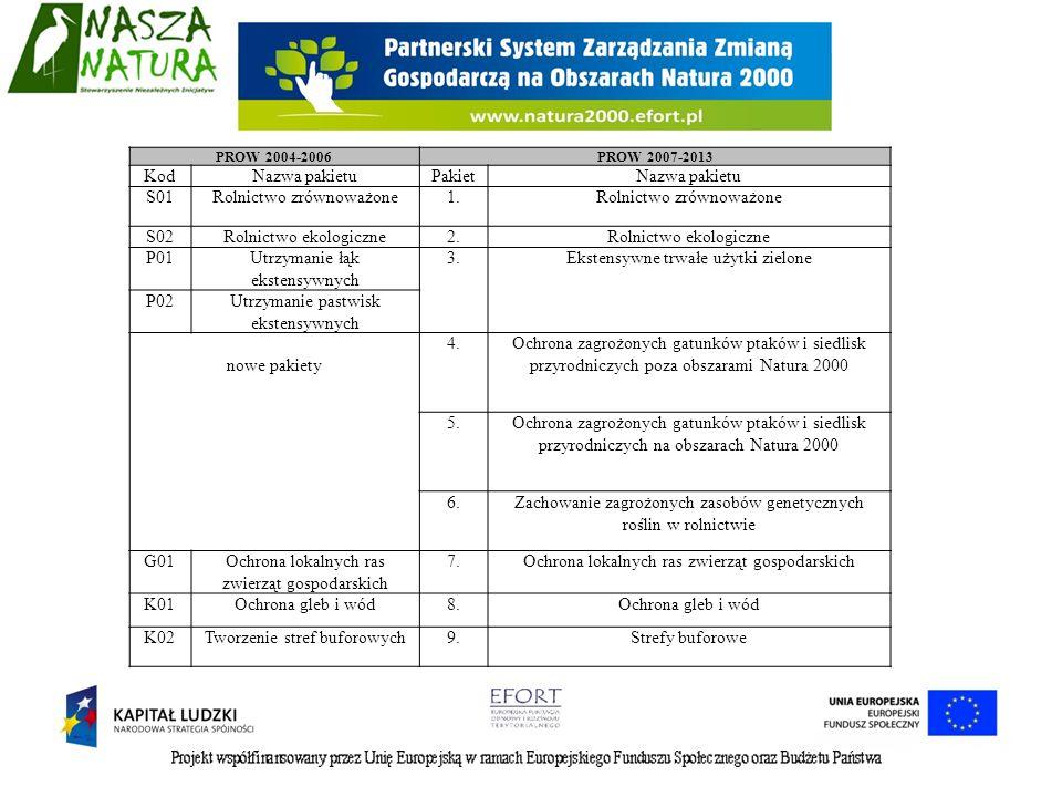PROW 2004-2006PROW 2007-2013 KodNazwa pakietuPakietNazwa pakietu S01Rolnictwo zrównoważone1.Rolnictwo zrównoważone S02Rolnictwo ekologiczne2.Rolnictwo