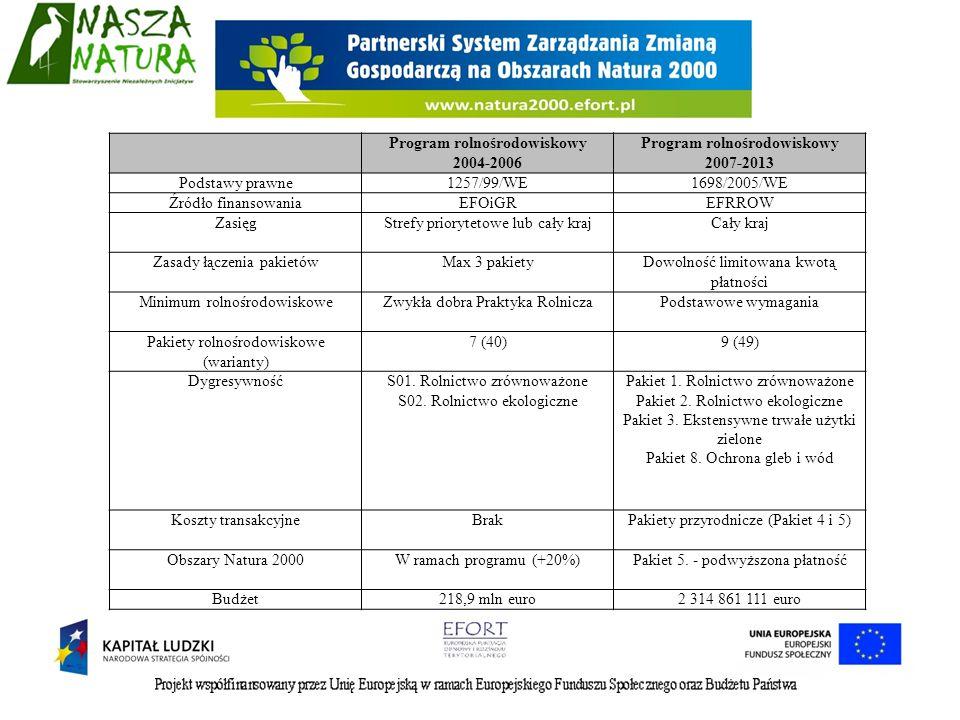 Program rolnośrodowiskowy 2004-2006 Program rolnośrodowiskowy 2007-2013 Podstawy prawne1257/99/WE1698/2005/WE Źródło finansowaniaEFOiGREFRROW ZasięgSt