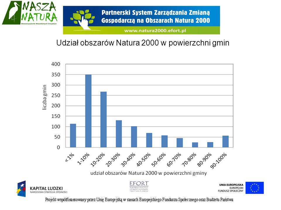 Akceptację objęcia siecią Natura 2000 terenów własnej gminy wyrażają: -przedsiębiorcy branż turystycznych (48%), -usług związanych z edukacją, opieką zdrowotną, finansami i ubezpieczeniami (42%) - leśnictwa (38%).