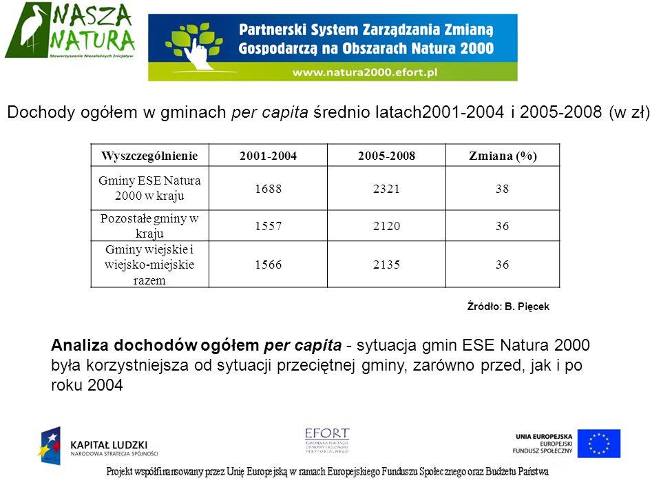 Liczba oraz struktura gmin ESE Natura 2000 i pozostałych w kraju ze względu na wielkość ogólnych dochodów per capita w latach 2001-2004 i 2005-2008 (w zł) Wielkość dochodów ogółem per capita (zł) 2001-20042005-2008 Gminy ESE Natura 2000 Pozostałe gminyGminy ESE Natura 2000 Pozostałe gminy liczba% % % % <1,4 tys.4730,1110254,80000 1,4-1,5 tys.4226,941020,3001005 1,5-1,6 tys.2214,120610,221,3683,4 1,6-1,8 tys.1811,61728,62314,846623,1 1,8-2,3 tys.2012,8723,57849,9113756,4 >2,3 tys.74,5532,65334,033416,6 RAZEM156100,02015100,0156100,02015100,0 W gminach ESE Natura 2000 w porównaniu z pozostałymi gminami w większym stopniu zmniejszyła się liczba jednostek o niskim poziomie dochodów, zwiększyła natomiast o wysokim.