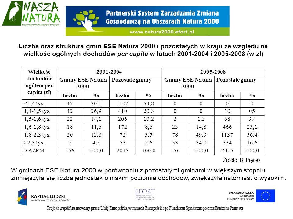 Analiza dochodów własnych gmin – wzrost dochodów dotyczył zarówno gmin EFE Natura 2000, jak i pozostałych gmin w kraju, (chociaż po 2004 roku zwiększył się dystans pomiędzy gminami posiadającymi obszary Natura 2000 w stosunku do pozostałych gmin na korzyść tych pierwszych) Dochody własne gmin per capita średnio w latach 2001-2004 i 2005-2008 (w zł) Wyszczególnienie2001-20042005-2008Zmiana (%) Gminy ES Natura 2000 w kraju68394338 Pozostałe gminy w kraju58978333 Gminy pozostałej części kraju61181333 Gminy wiejskie i miejsko-wiejskie razem 59679533 Źródło: B.