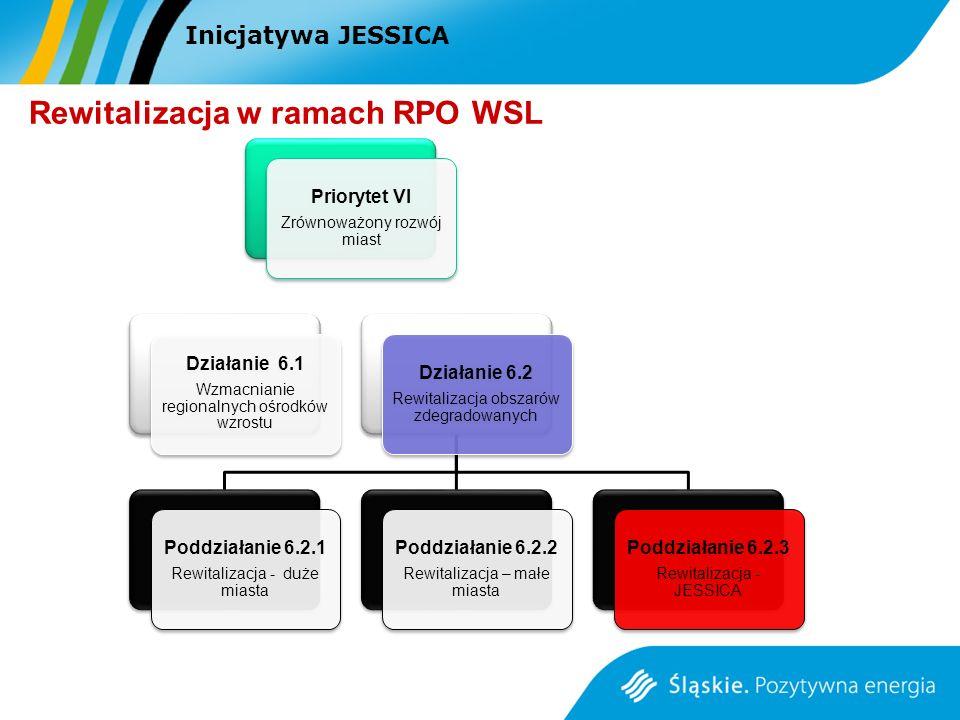 Inicjatywa JESSICA Rewitalizacja w ramach RPO WSL Priorytet VI Zrównoważony rozwój miast Działanie 6.1 Wzmacnianie regionalnych ośrodków wzrostu Dział
