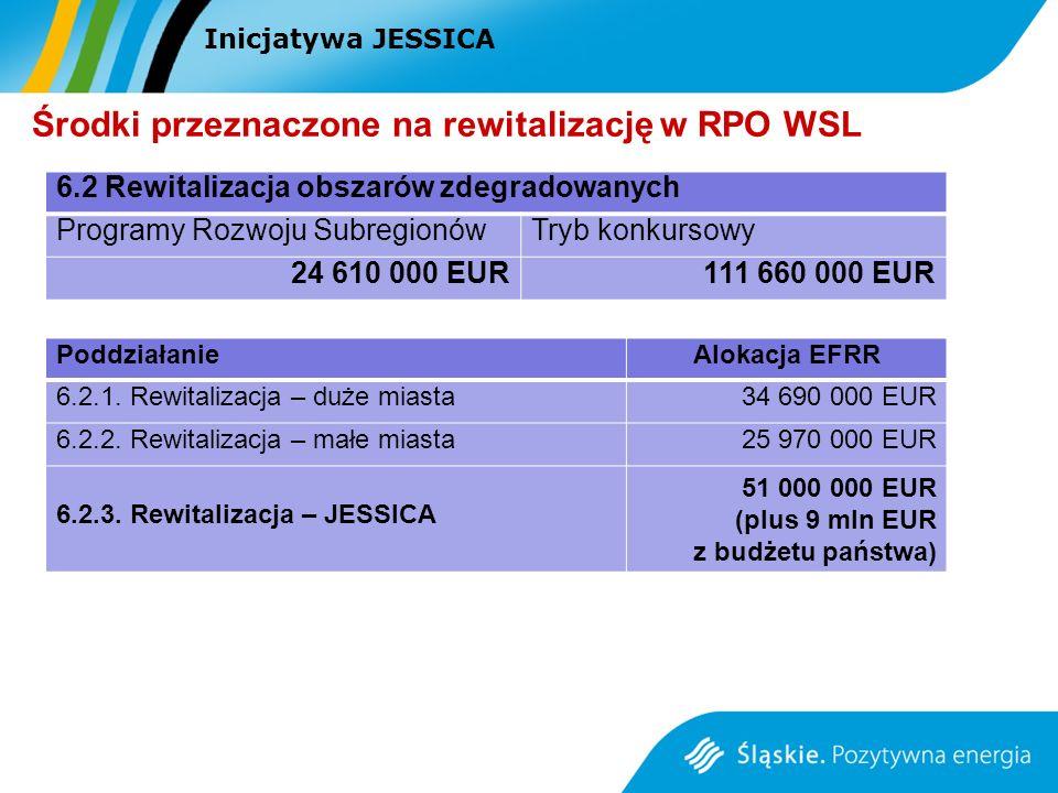 Inicjatywa JESSICA Środki przeznaczone na rewitalizację w RPO WSL PoddziałanieAlokacja EFRR 6.2.1. Rewitalizacja – duże miasta34 690 000 EUR 6.2.2. Re