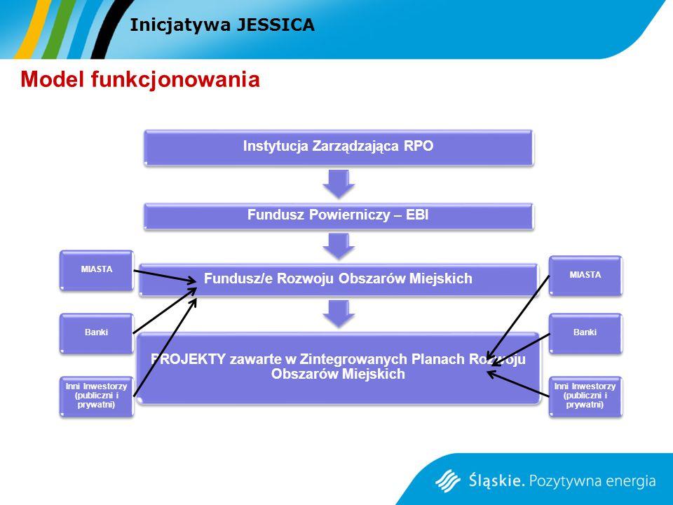 Instytucja Zarządzająca RPO Fundusz Powierniczy – EBI Fundusz/e Rozwoju Obszarów Miejskich PROJEKTY zawarte w Zintegrowanych Planach Rozwoju Obszarów Miejskich MIASTABanki Inni Inwestorzy (publiczni i prywatni) MIASTABanki Inni Inwestorzy (publiczni i prywatni) Inicjatywa JESSICA Model funkcjonowania