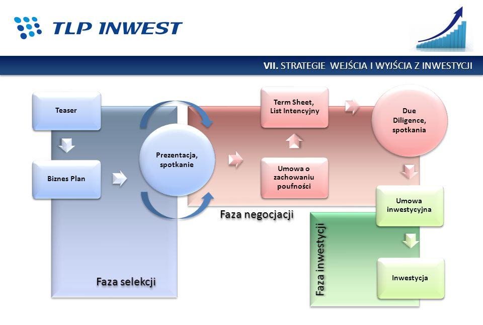 VII. STRATEGIE WEJŚCIA I WYJŚCIA Z INWESTYCJI Prezentacja, spotkanie Due Diligence, spotkania Inwestycja Umowa inwestycyjna Umowa o zachowaniu poufnoś