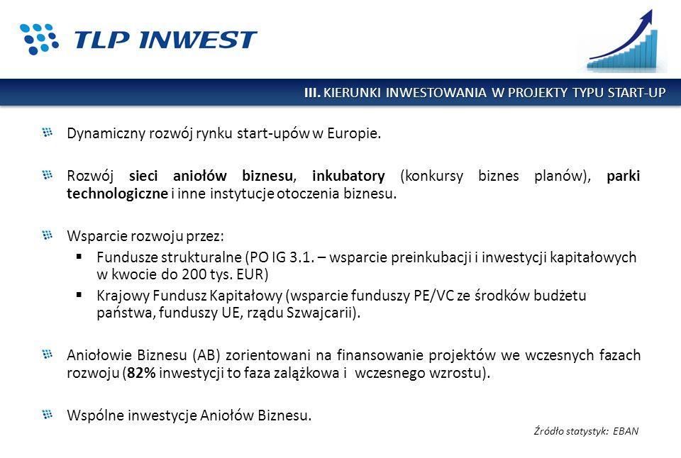 III. KIERUNKI INWESTOWANIA W PROJEKTY TYPU START-UP Dynamiczny rozwój rynku start-upów w Europie. Rozwój sieci aniołów biznesu, inkubatory (konkursy b