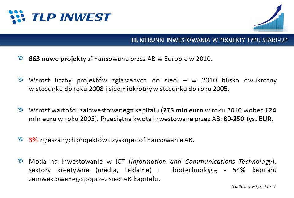 863 nowe projekty sfinansowane przez AB w Europie w 2010. Wzrost liczby projektów zgłaszanych do sieci – w 2010 blisko dwukrotny w stosunku do roku 20