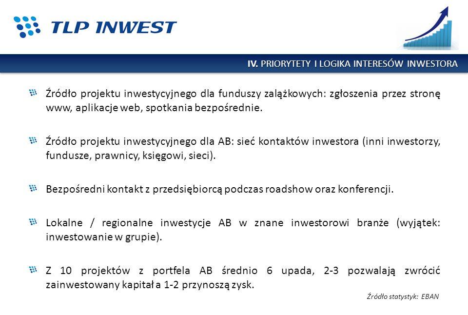 Źródło projektu inwestycyjnego dla funduszy zalążkowych: zgłoszenia przez stronę www, aplikacje web, spotkania bezpośrednie. Źródło projektu inwestycy