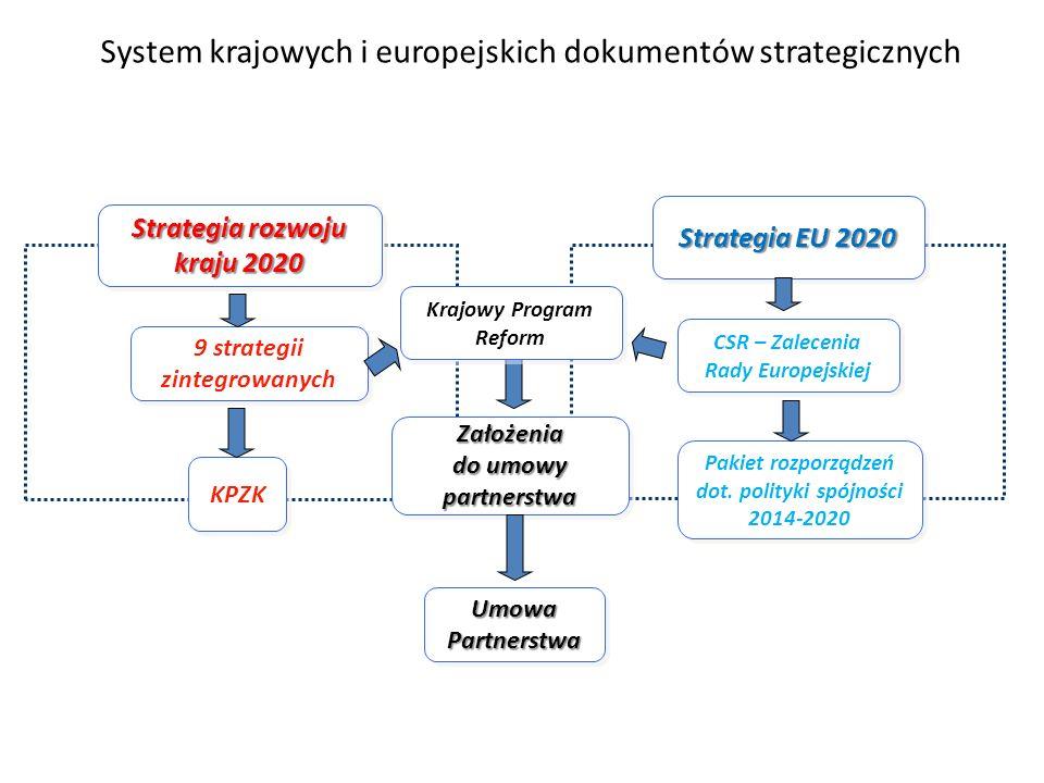 Strategia EU 2020 Strategia rozwoju kraju 2020 9 strategii zintegrowanych KPZK Założenia do umowy partnerstwa CSR – Zalecenia Rady Europejskiej Pakiet rozporządzeń dot.