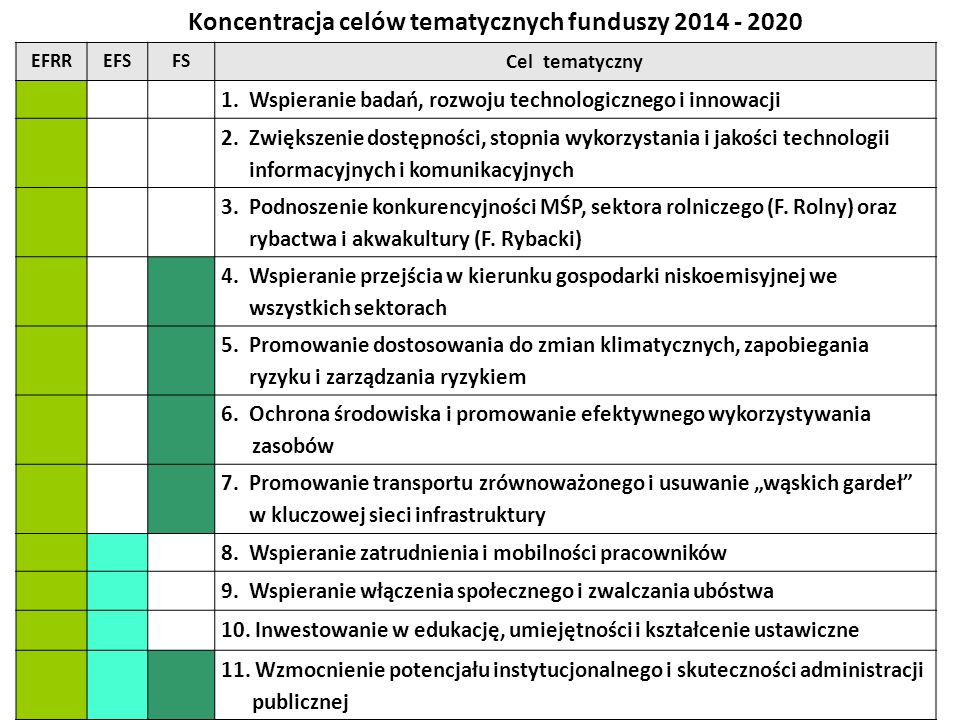 EFRREFSFS Cel tematyczny 1.Wspieranie badań, rozwoju technologicznego i innowacji 2.