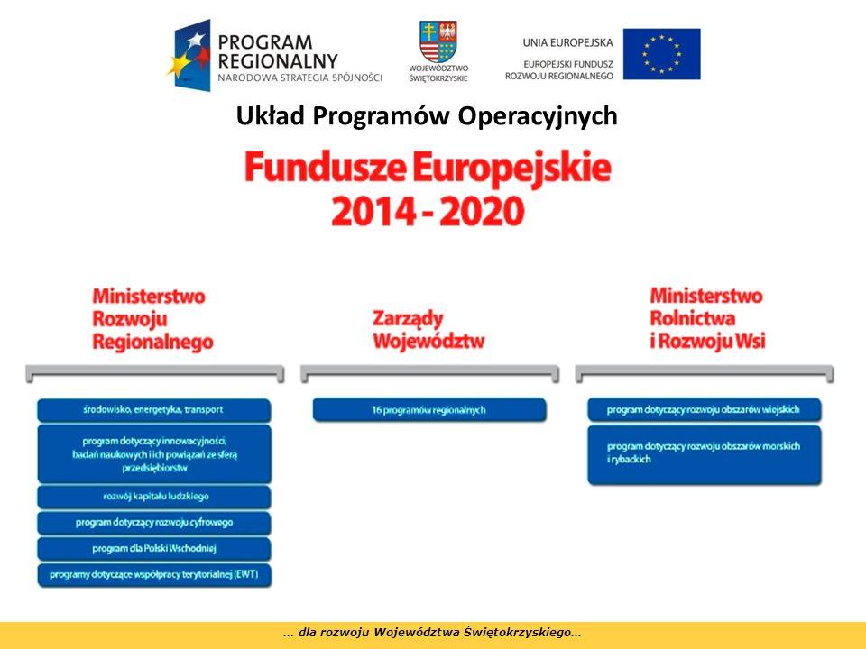 Dziękuję za uwagę Departament Polityki Regionalnej Urząd Marszałkowski Województwa Świętokrzyskiego, 17