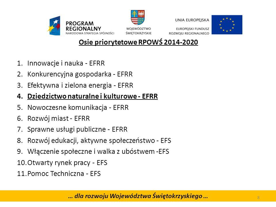 … dla rozwoju Województwa Świętokrzyskiego … Osie priorytetowe RPOWŚ 2014-2020 1.Innowacje i nauka - EFRR 2.Konkurencyjna gospodarka - EFRR 3.Efektywna i zielona energia - EFRR 4.Dziedzictwo naturalne i kulturowe - EFRR 5.Nowoczesne komunikacja - EFRR 6.Rozwój miast - EFRR 7.Sprawne usługi publiczne - EFRR 8.Rozwój edukacji, aktywne społeczeństwo - EFS 9.Włączenie społeczne i walka z ubóstwem -EFS 10.Otwarty rynek pracy - EFS 11.Pomoc Techniczna - EFS 8