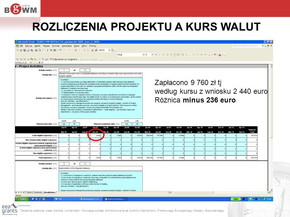 Zapłacono 9 760 zł tj według kursu z wniosku 2 440 euro Różnica minus 236 euro ROZLICZENIA PROJEKTU A KURS WALUT Wsparcie udzielone przez Islandię, Li